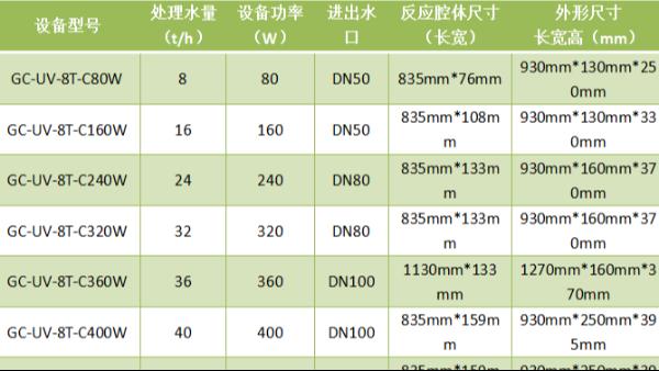 光普桂川紫外线消毒器型号列表