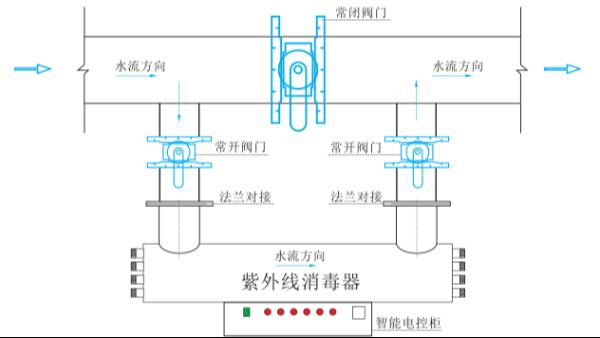 紫外线消毒器水力特性对消毒效果的影响